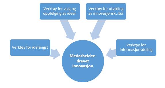 Figur 1 Verktøy for medarbeiderdrebet innovasjon (NTNU samfunnsforskning og IRIS 2011)